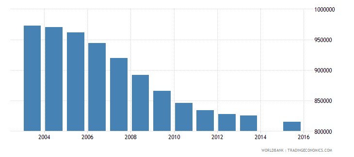 germany population age 16 total wb data