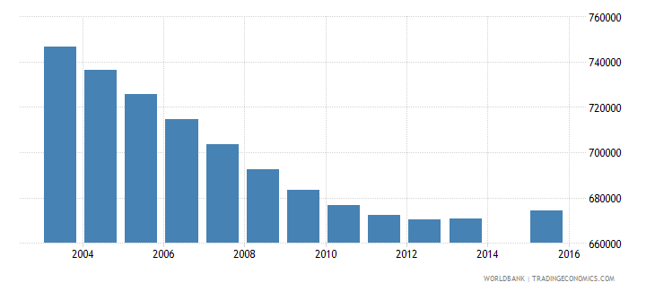 germany population age 2 total wb data