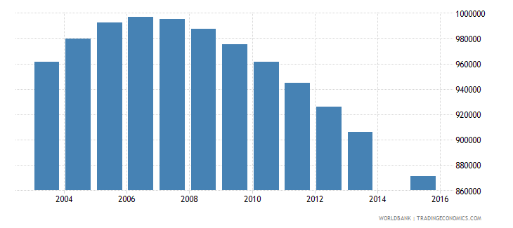 germany population age 20 total wb data