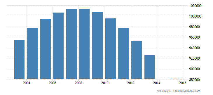 germany population age 21 total wb data