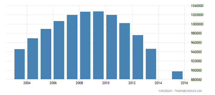 germany population age 22 total wb data