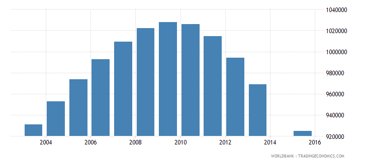 germany population age 23 total wb data