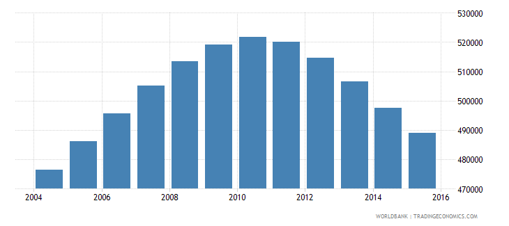 germany population age 24 male wb data