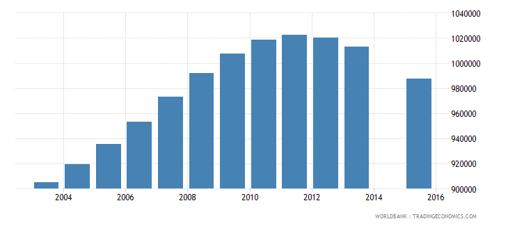 germany population age 25 total wb data