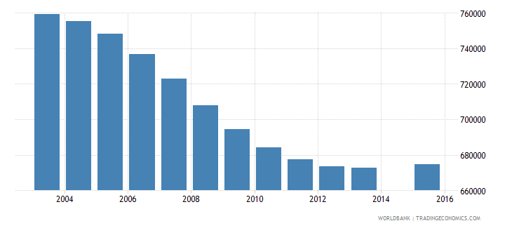 germany population age 3 total wb data