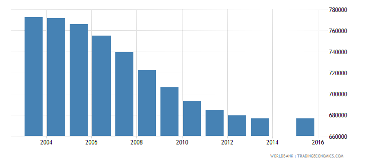 germany population age 4 total wb data