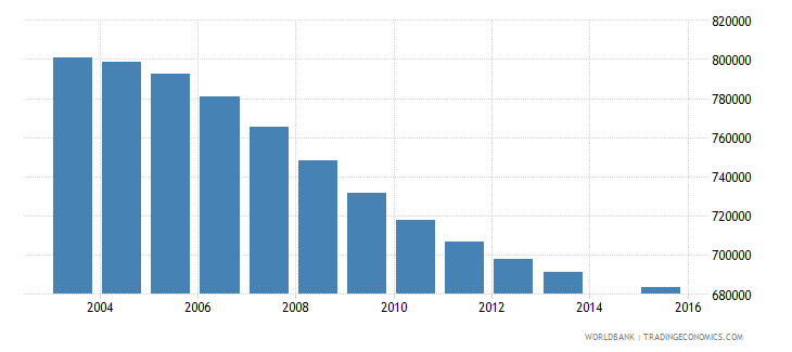 germany population age 6 total wb data