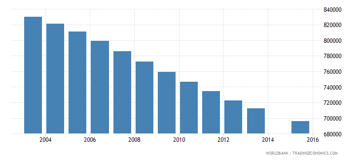 germany population age 8 total wb data