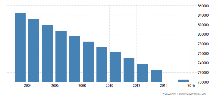 germany population age 9 total wb data