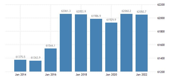 germany population aged 15 74 eurostat data