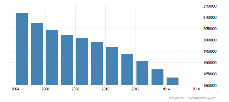 germany population ages 10 14 female wb data