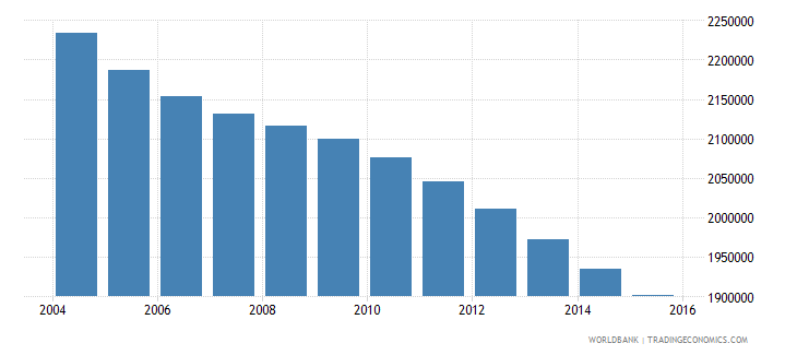 germany population ages 10 14 male wb data