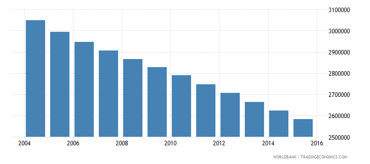 germany population ages 10 16 female wb data
