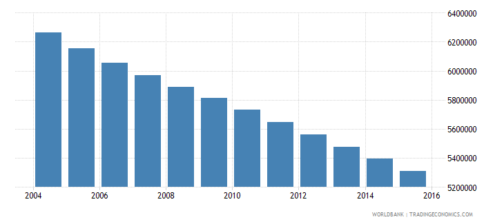germany population ages 10 16 total wb data