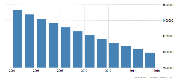 germany population ages 10 17 female wb data