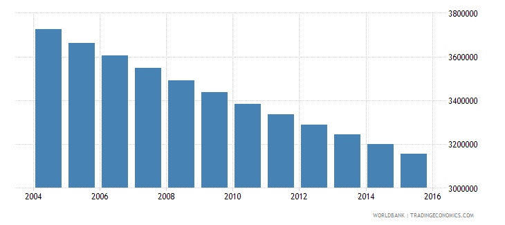 germany population ages 10 17 male wb data