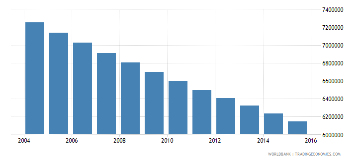 germany population ages 10 17 total wb data