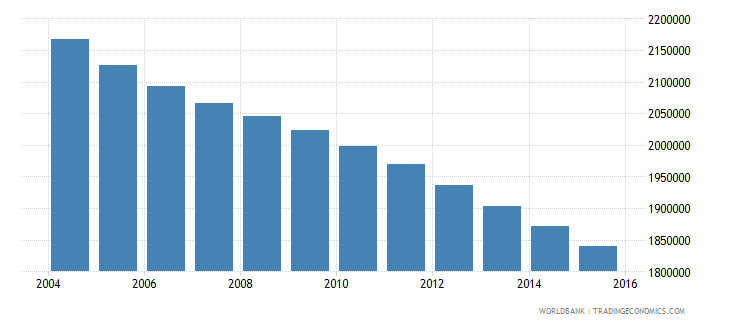 germany population ages 11 15 female wb data