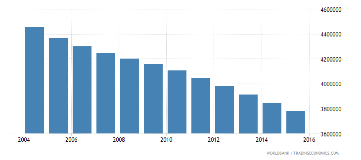 germany population ages 11 15 total wb data