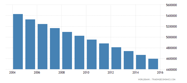 germany population ages 11 16 total wb data