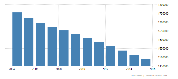 germany population ages 12 15 female wb data