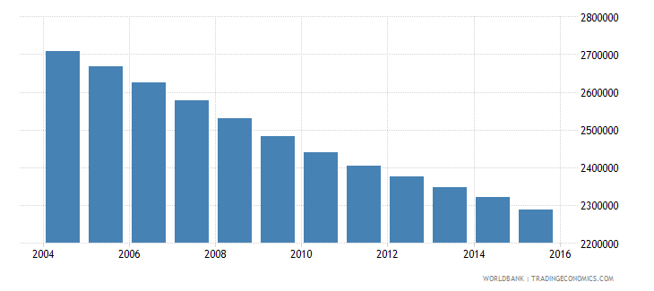 germany population ages 12 17 female wb data
