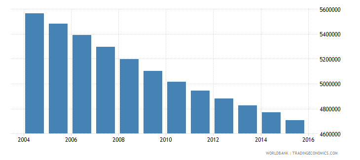 germany population ages 12 17 total wb data