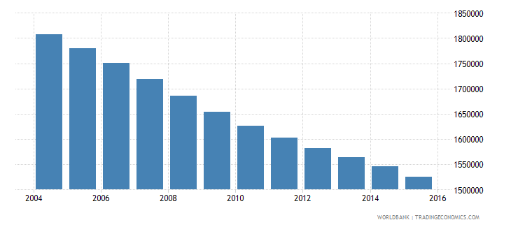 germany population ages 13 16 female wb data