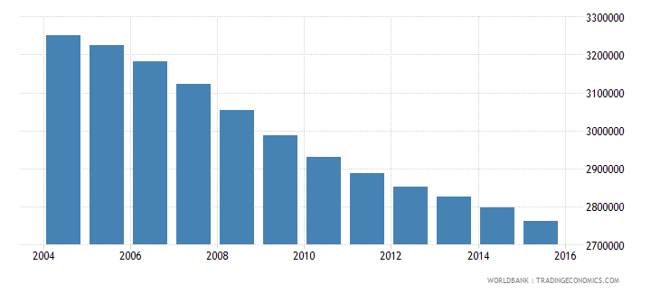 germany population ages 13 19 female wb data