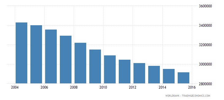 germany population ages 13 19 male wb data