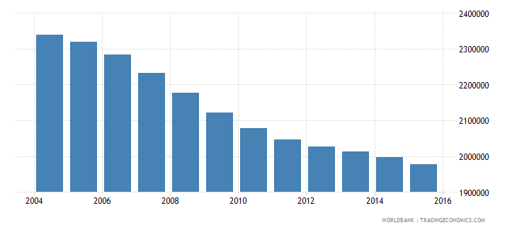germany population ages 14 18 female wb data