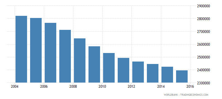 germany population ages 14 19 female wb data
