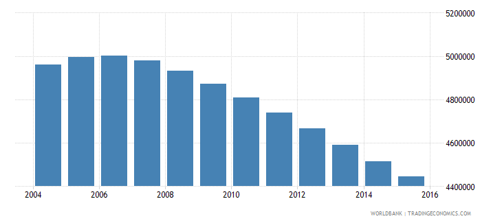 germany population ages 15 24 male wb data