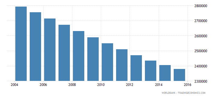 germany population ages 5 11 female wb data