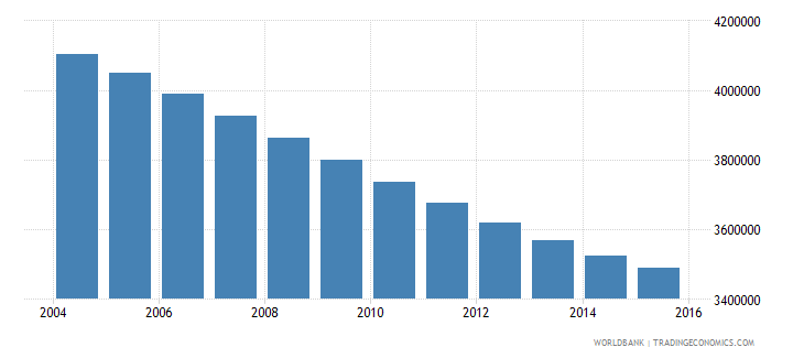 germany population ages 6 10 total wb data