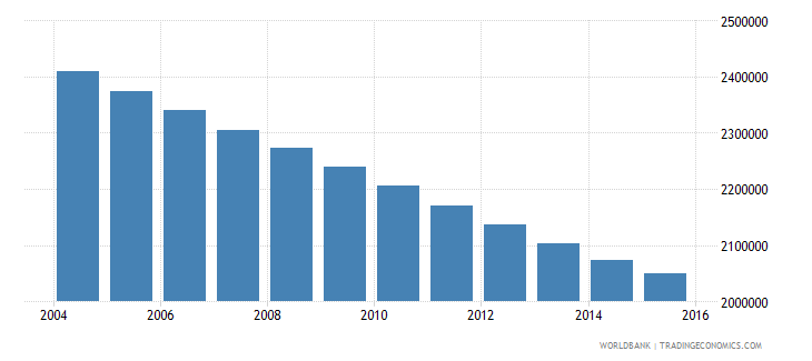 germany population ages 6 11 female wb data