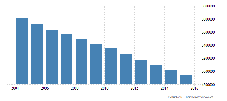 germany population ages 6 12 total wb data