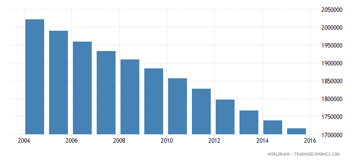 germany population ages 7 11 female wb data
