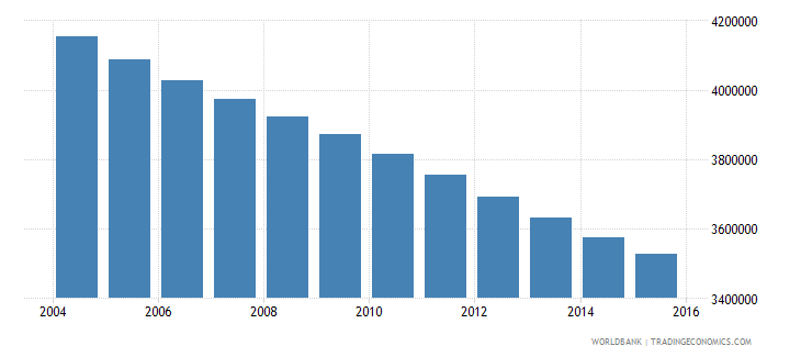 germany population ages 7 11 total wb data