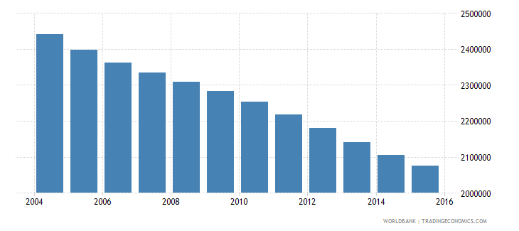 germany population ages 7 12 female wb data