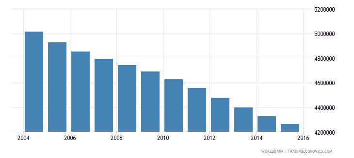germany population ages 7 12 total wb data
