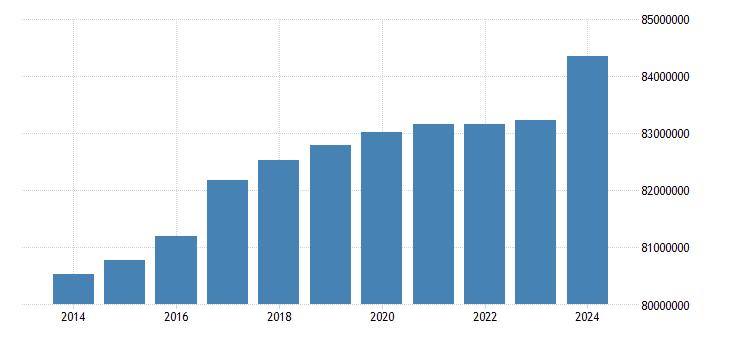 germany population eurostat data