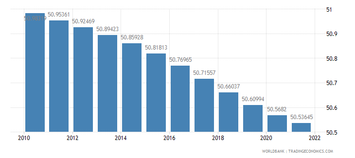 germany population female percent of total wb data