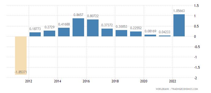 germany population growth annual percent wb data