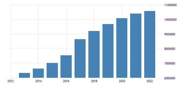germany population without the citizenship of the reporting country eurostat data
