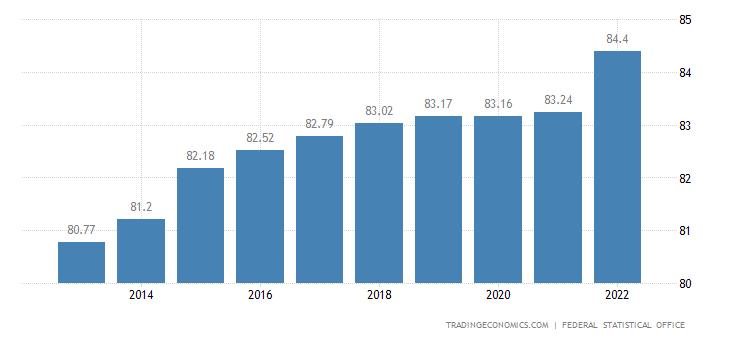 Germany Population 1960 2018 Data Chart Calendar