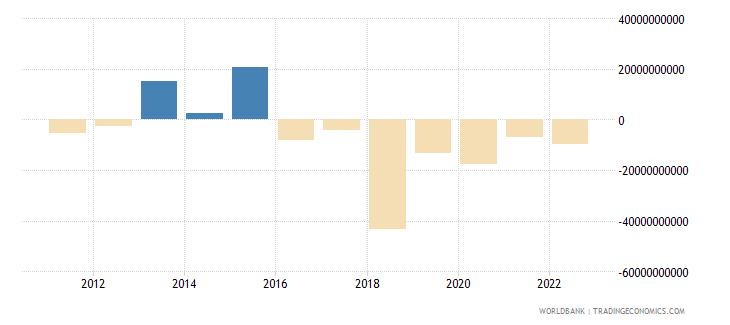germany portfolio equity net inflows bop us dollar wb data