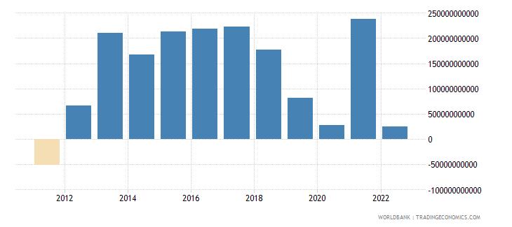 germany portfolio investment excluding lcfar bop us dollar wb data