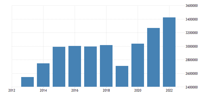 germany portfolio investment liabilities financial account eurostat data