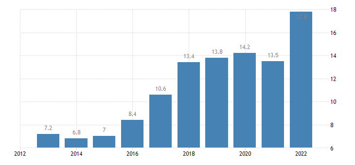germany positions held executives eurostat data